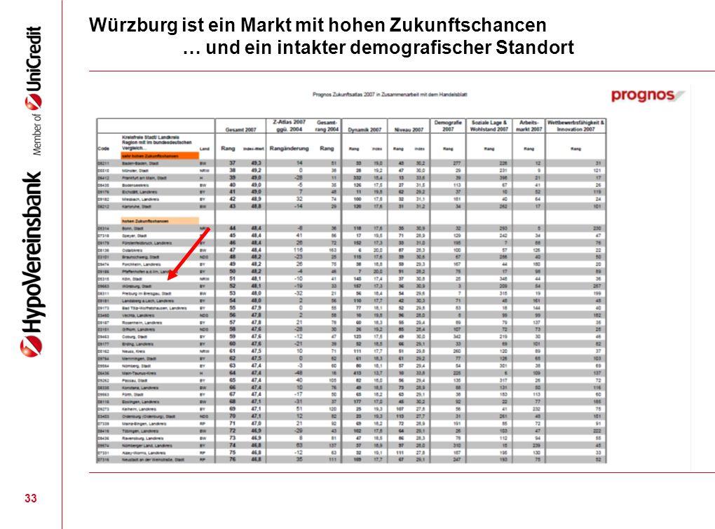 Würzburg ist ein Markt mit hohen Zukunftschancen … und ein intakter demografischer Standort 33
