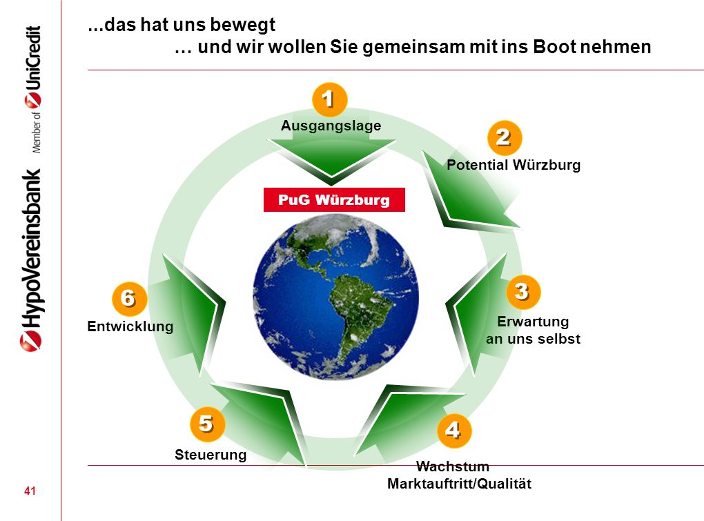 41...das hat uns bewegt … und wir wollen Sie gemeinsam mit ins Boot nehmen Ausgangslage Erwartung an uns selbst Entwicklung PuG Würzburg 1 1 Potential