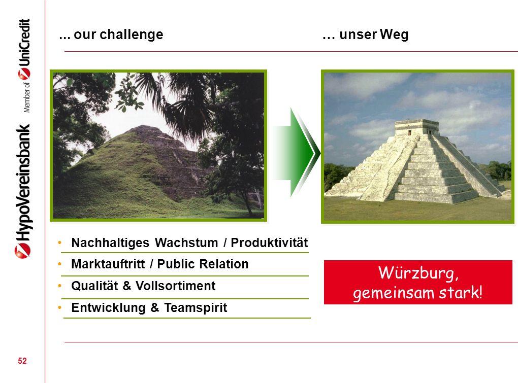 52... our challenge … unser Weg Nachhaltiges Wachstum / Produktivität Marktauftritt / Public Relation Qualität & Vollsortiment Entwicklung & Teamspiri