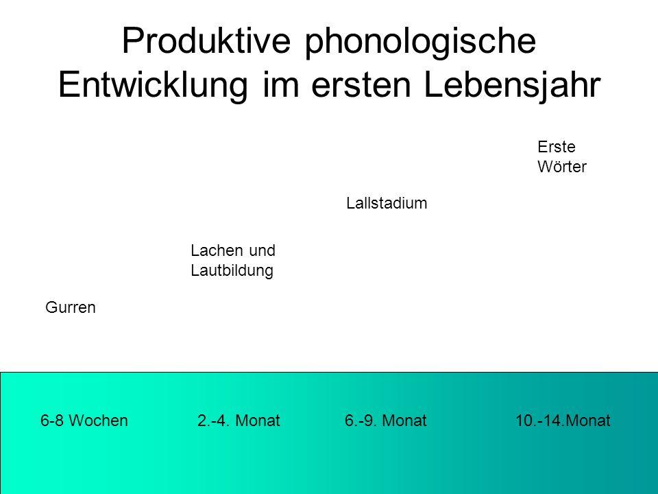 Produktive phonologische Entwicklung im ersten Lebensjahr 6-8 Wochen 2.-4. Monat 6.-9. Monat 10.-14.Monat Gurren Lachen und Lautbildung Lallstadium Er