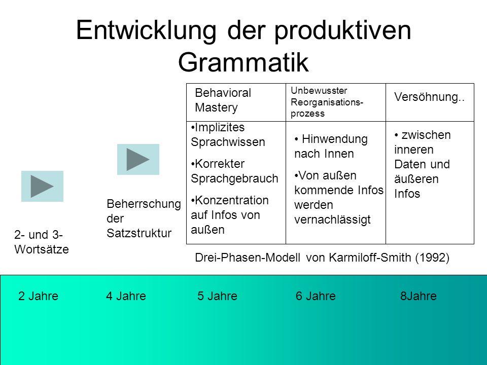 Entwicklung der produktiven Grammatik 2 Jahre 4 Jahre 5 Jahre 6 Jahre 8Jahre 2- und 3- Wortsätze Beherrschung der Satzstruktur Drei-Phasen-Modell von