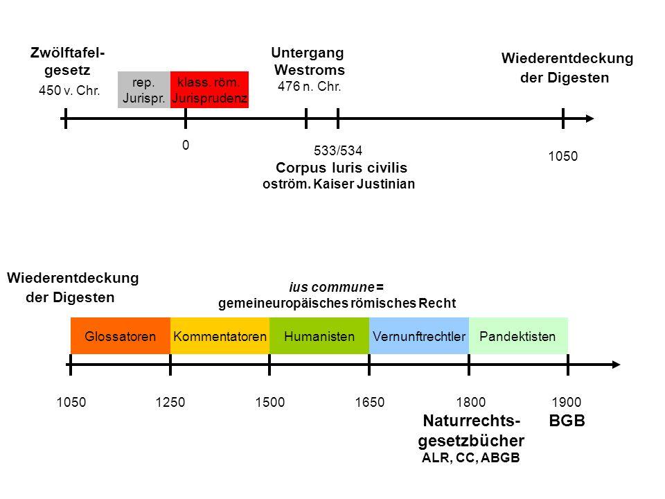 Zwölftafel- gesetz 450 v.Chr. Untergang Westroms 476 n.