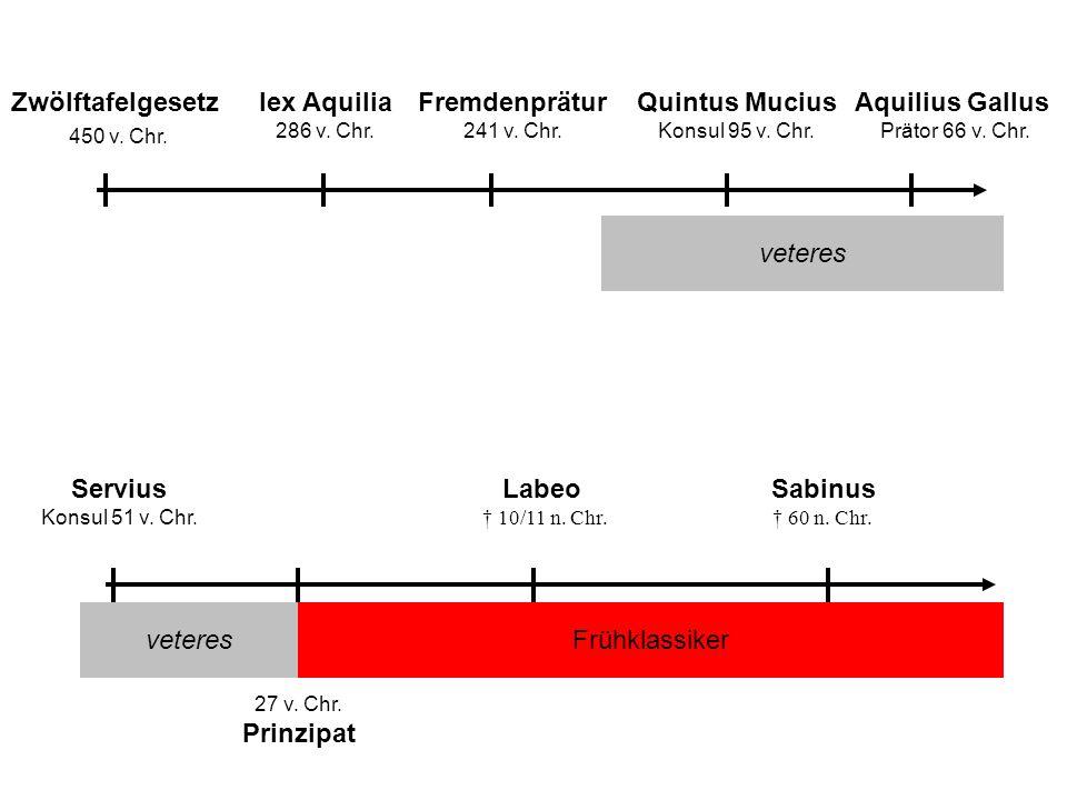 Zwölftafelgesetz 450 v. Chr. lex Aquilia 286 v. Chr. Fremdenprätur 241 v. Chr. Aquilius Gallus Prätor 66 v. Chr. Quintus Mucius Konsul 95 v. Chr. vete