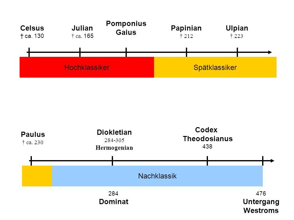 Julian ca. 165 Pomponius Gaius Papinian 212 Spätklassiker Paulus ca. 230 Diokletian 284-305 Hermogenian Nachklassik Celsus ca. 130 Hochklassiker Ulpia