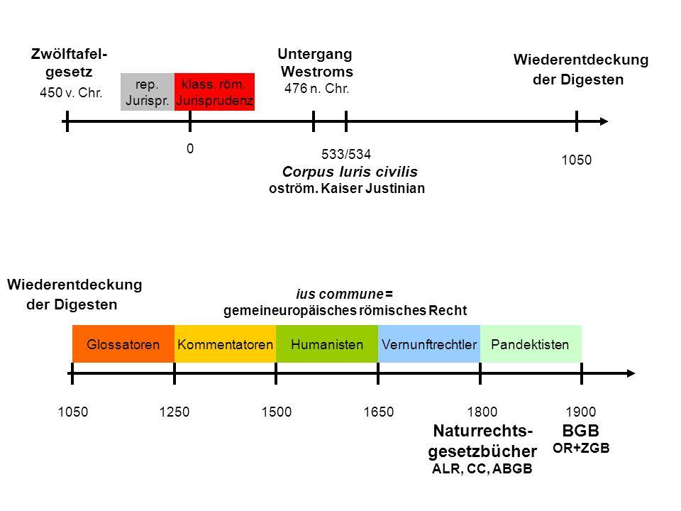 Zwölftafel- gesetz 450 v. Chr. Untergang Westroms 476 n. Chr. Wiederentdeckung der Digesten 533/534 Corpus Iuris civilis oström. Kaiser Justinian 1050