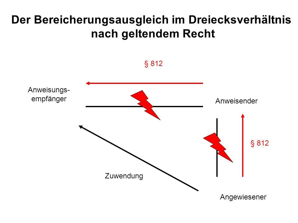 Anweisender Anweisungs- empfänger Angewiesener Zuwendung § 812 Der Bereicherungsausgleich im Dreiecksverhältnis nach geltendem Recht