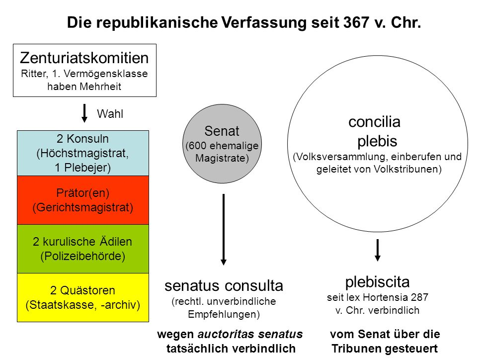 Die republikanische Verfassung seit 367 v. Chr. 2 Konsuln (Höchstmagistrat, 1 Plebejer) Prätor(en) (Gerichtsmagistrat) 2 kurulische Ädilen (Polizeibeh