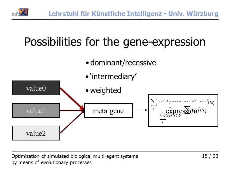 Lehrstuhl für Künstliche Intelligenz - Univ. Würzburg 15 / 23Optimization of simulated biological multi-agent systems by means of evolutionary process
