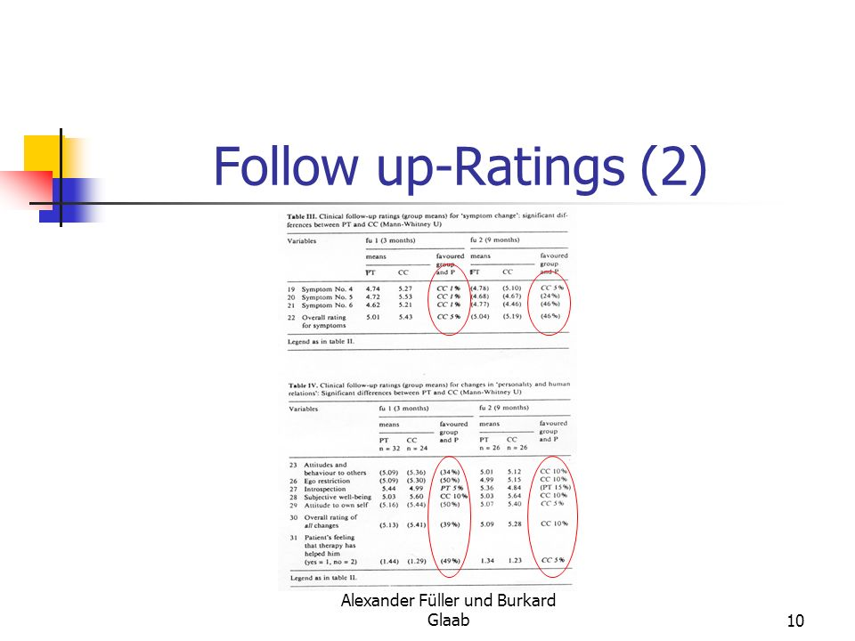 Alexander Füller und Burkard Glaab10 Follow up-Ratings (2)