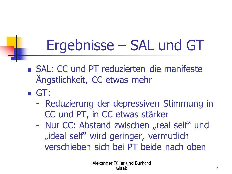 Alexander Füller und Burkard Glaab7 Ergebnisse – SAL und GT SAL: CC und PT reduzierten die manifeste Ängstlichkeit, CC etwas mehr GT: - Reduzierung de