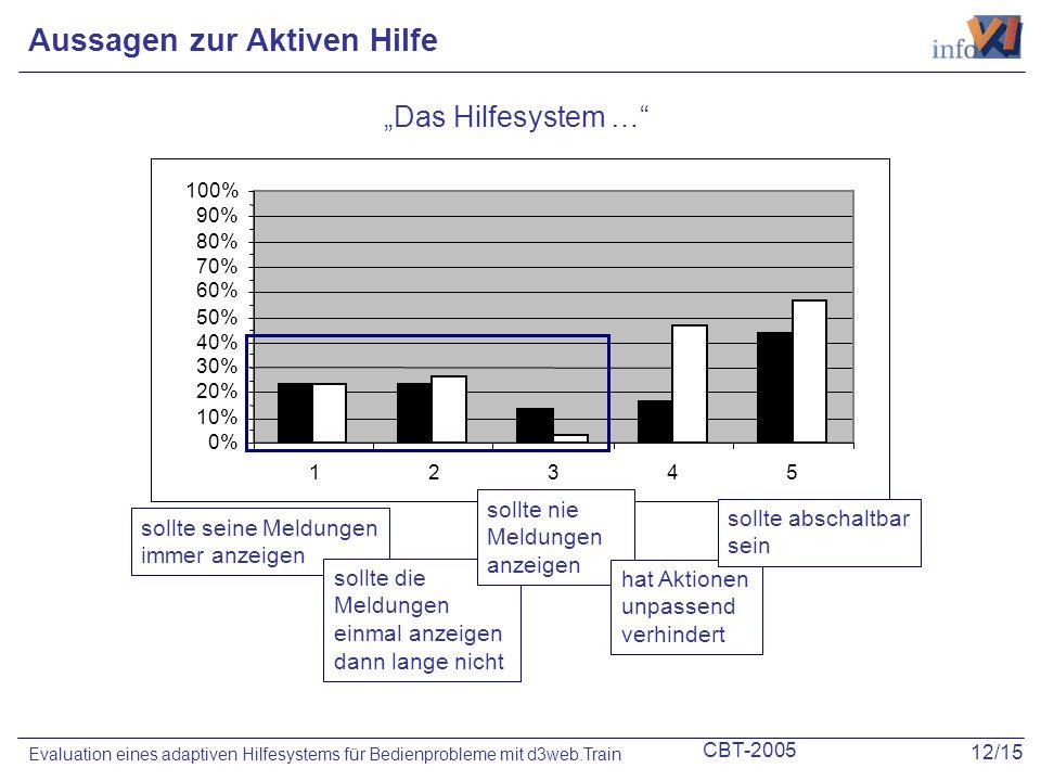 CBT-2005 12/15 Evaluation eines adaptiven Hilfesystems für Bedienprobleme mit d3web.Train 0% 10% 20% 30% 40% 50% 60% 70% 80% 90% 100% 12345 Aussagen z