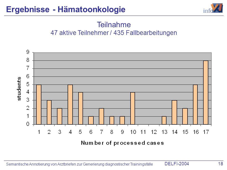 DELFI-200418 Semantische Annotierung von Arztbriefen zur Generierung diagnostischer Trainingsfälle Ergebnisse - Hämatoonkologie Teilnahme 47 aktive Te