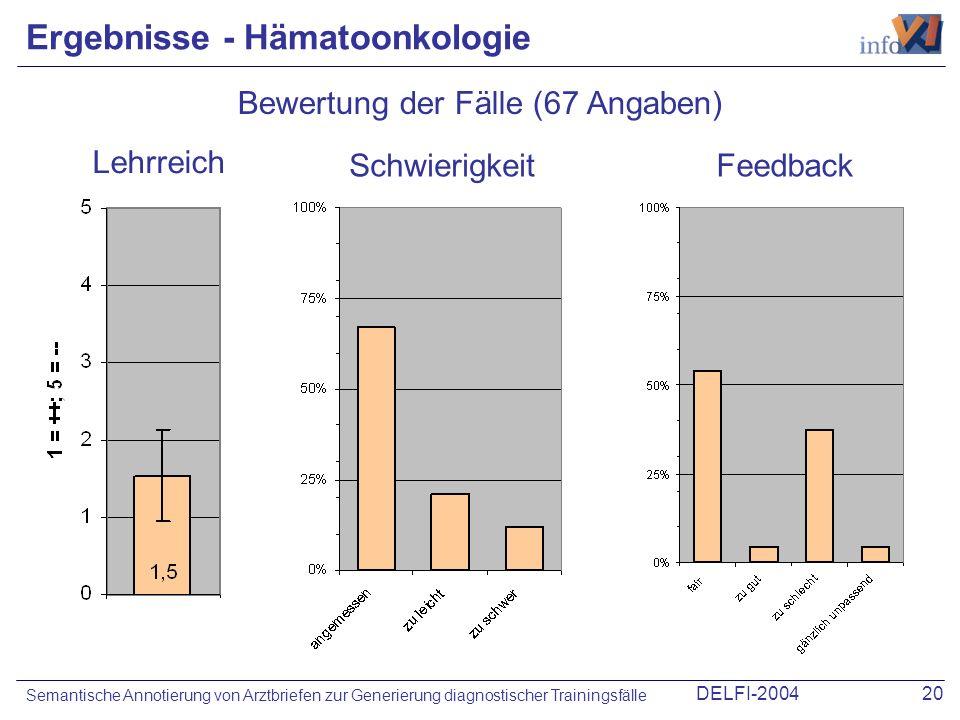 DELFI-200420 Semantische Annotierung von Arztbriefen zur Generierung diagnostischer Trainingsfälle Ergebnisse - Hämatoonkologie Bewertung der Fälle (6