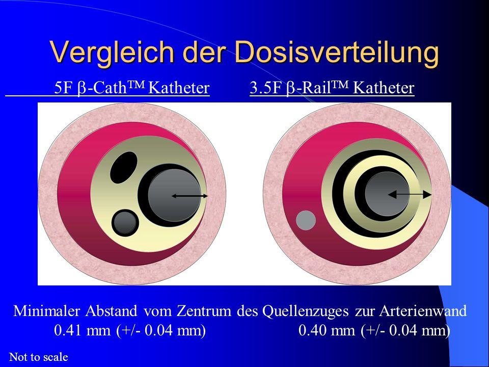 Vergleich der Dosisverteilung 5F -Cath TM Katheter 3.5F -Rail TM Katheter Minimaler Abstand vom Zentrum des Quellenzuges zur Arterienwand 0.41 mm (+/-
