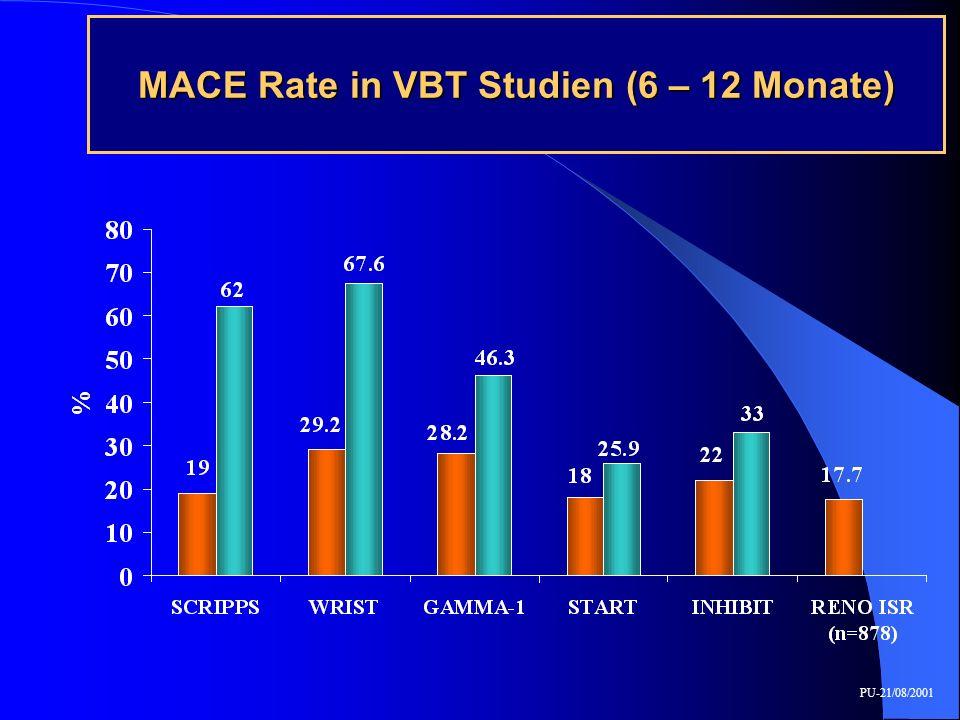 MACE Rate in VBT Studien (6 – 12 Monate) PU-21/08/2001