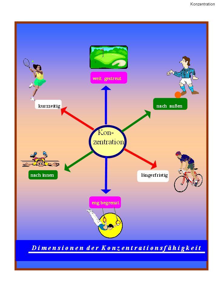 Konzentrationskontrolle Konzentrationstraining - Gedankenpendel – allgemein – spezifisch - Pausengestaltung - Atemkontrolle - Zentrieren - Konzentration auf die nächste Aktion - Wahrnehmungsziele suchen - Ablenkungen ausschalten oder akzeptieren - Der persönliche Raum - Dosierung der Informationsmenge - Die Selbstanweisung - Konzentration vor dem Wettkampf: - Gedankenlenkung – auf etwas, das man selbst kontrollieren kann oder das Spaß macht - Trigger - Entspannen - Visualisieren - gelungene Aktionen – Vorbilder – Kontrolle des eigenen Körperzustands – Vorsatzbildung- Schlüsselwörter