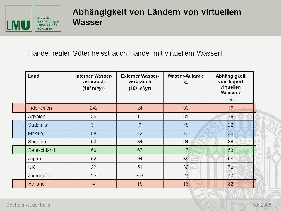 Seeheim-Jugenheim 5.6.2008 Abhängigkeit von Ländern von virtuellem Wasser LandInterner Wasser- verbrauch (10 9 m³/yr) Externer Wasser- verbrauch (10 9