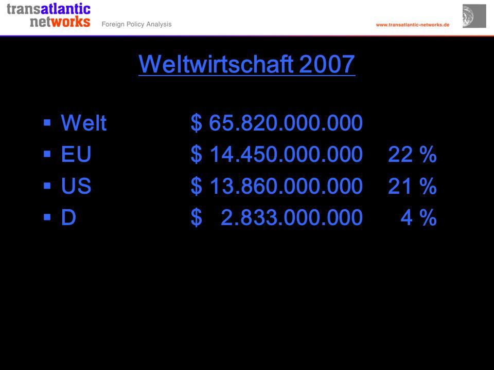Weltwirtschaft 2007 Welt $ 65.820.000.000 EU $ 14.450.000.00022 % US $ 13.860.000.00021 % D $ 2.833.000.000 4 %