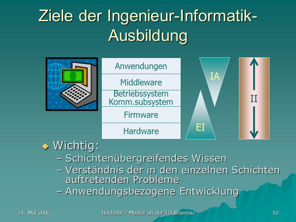 21. Mai 2006 Bachelor / Master an der TU Ilmenau 12 Ziele der Ingenieur-Informatik- Ausbildung Wichtig: Wichtig: –Schichtenübergreifendes Wissen –Vers