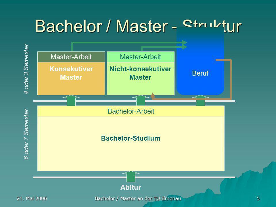21. Mai 2006 Bachelor / Master an der TU Ilmenau 5 Bachelor / Master - Struktur Abitur Bachelor-Studium Bachelor-Arbeit Konsekutiver Master Master-Arb