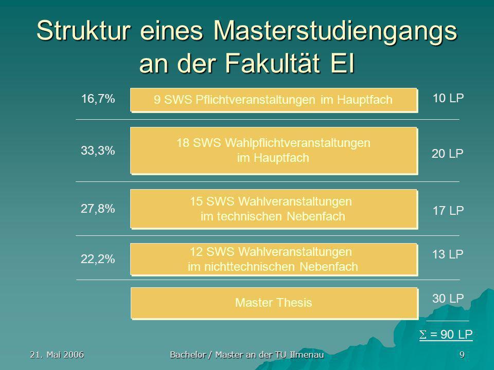 21. Mai 2006 Bachelor / Master an der TU Ilmenau 9 Struktur eines Masterstudiengangs an der Fakultät EI 9 SWS Pflichtveranstaltungen im Hauptfach 18 S