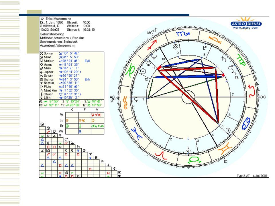 1.3.1 Unterscheidung der Astrologie 1.3.3 popularisierte Astrologie ermöglicht und gefördert durch Massenmedien: Astro- Fernsehsendungen, Bücher und Zeitschriften versuchen astrologisches Wissen in seriöser und verständlicher Form für die Öffentlichkeit aufzubereiten
