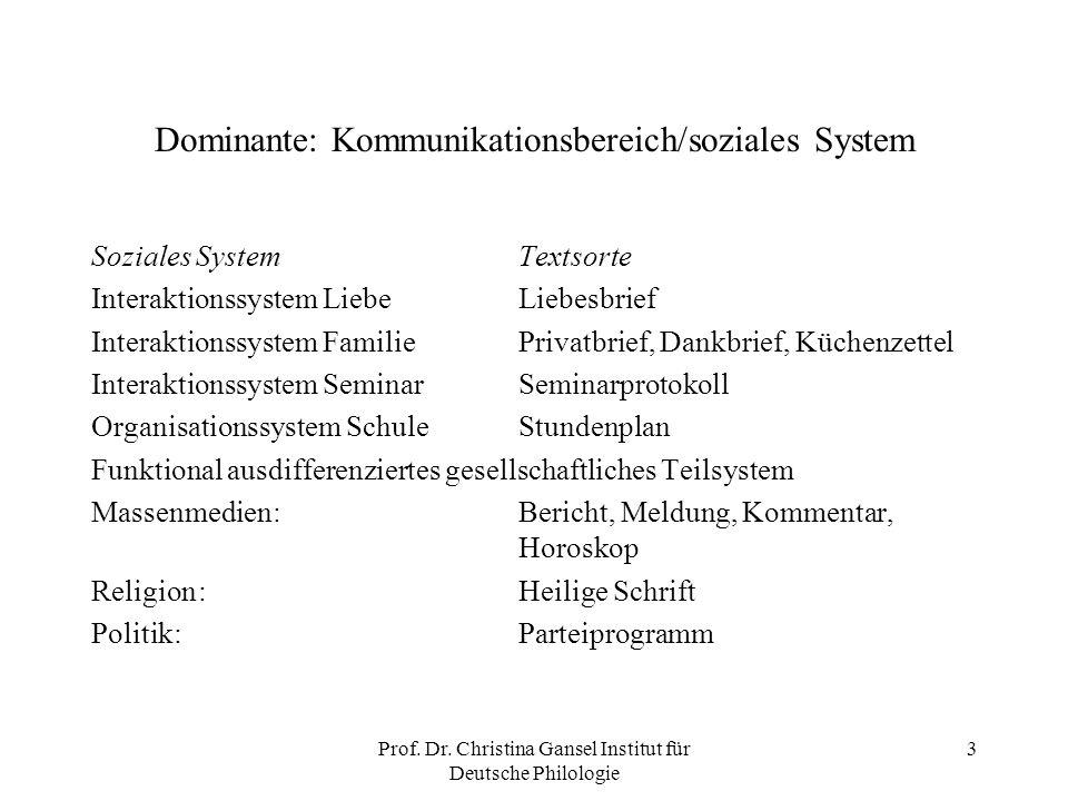 Prof. Dr. Christina Gansel Institut für Deutsche Philologie 3 Dominante: Kommunikationsbereich/soziales System Soziales SystemTextsorte Interaktionssy