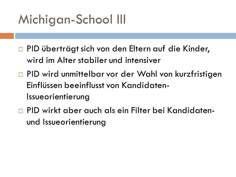 Michigan-School III PID überträgt sich von den Eltern auf die Kinder, wird im Alter stabiler und intensiver PID wird unmittelbar vor der Wahl von kurzfristigen Einflüssen beeinflusst von Kandidaten- Issueorientierung PID wirkt aber auch als ein Filter bei Kandidaten- und Issueorientierung
