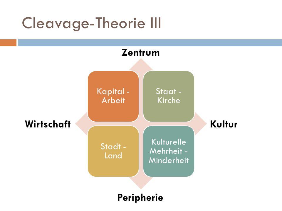 Cleavage-Theorie III Kapital - Arbeit Staat - Kirche Stadt - Land Kulturelle Mehrheit - Minderheit WirtschaftKultur Zentrum Peripherie