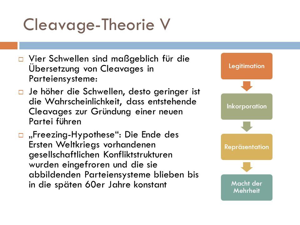 Cleavage-Theorie V Vier Schwellen sind maßgeblich für die Übersetzung von Cleavages in Parteiensysteme: Je höher die Schwellen, desto geringer ist die