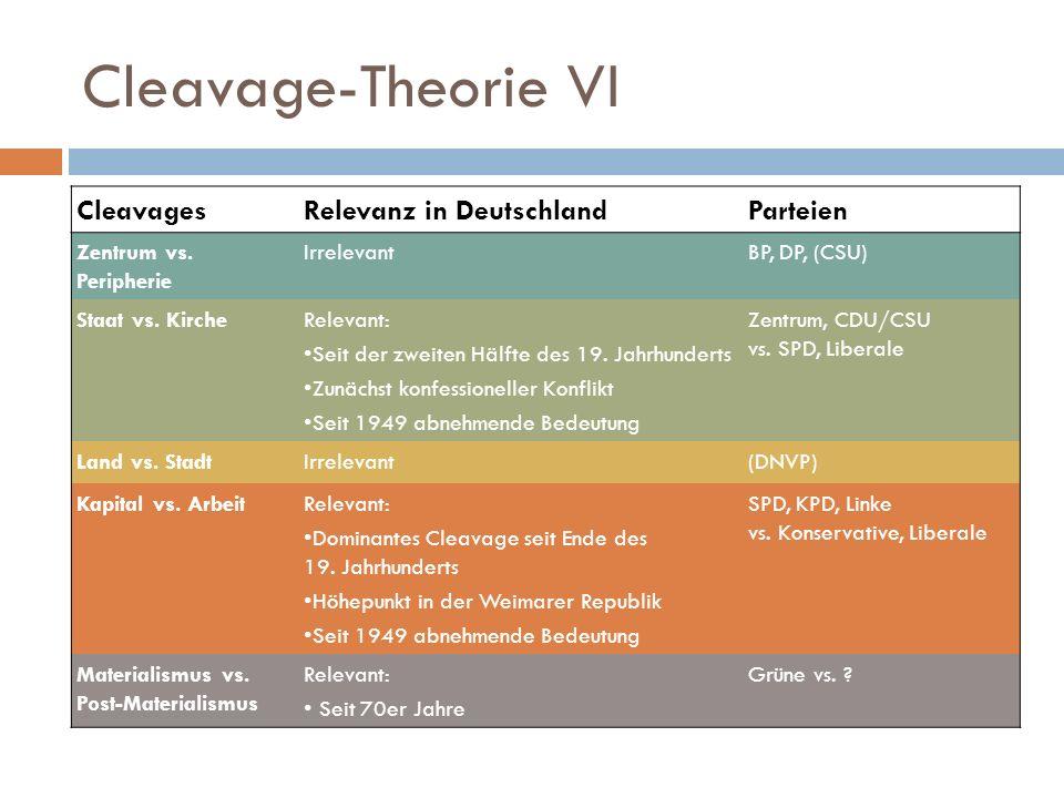 Cleavage-Theorie VI CleavagesRelevanz in DeutschlandParteien Zentrum vs. Peripherie IrrelevantBP, DP, (CSU) Staat vs. KircheRelevant: Seit der zweiten