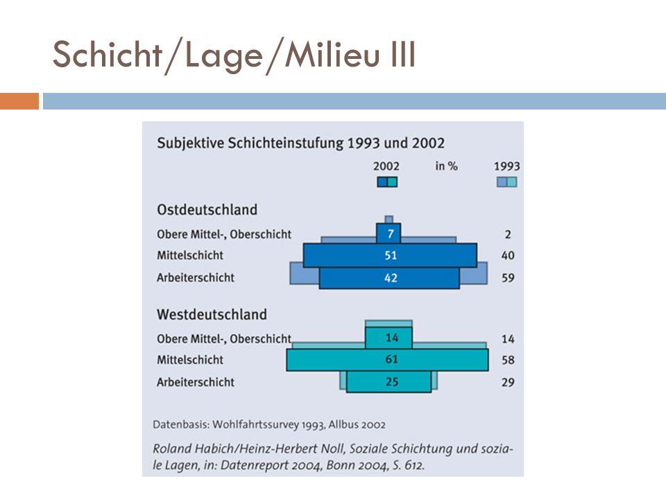 Schicht/Lage/Milieu III