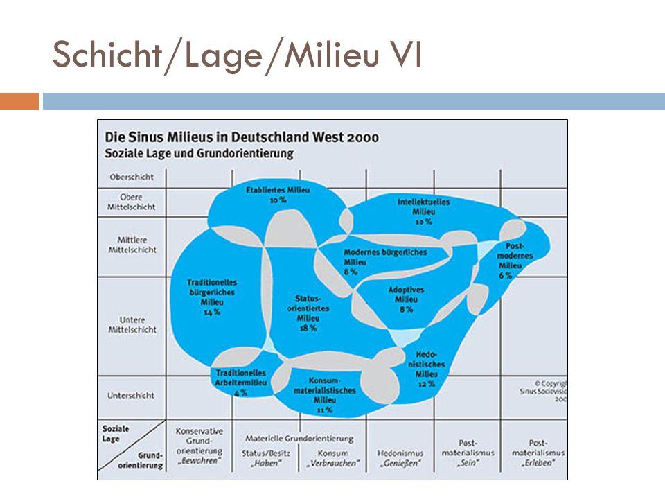 Schicht/Lage/Milieu VIII Entstrukturierungsthese: Auflösung schichttypischer Merkmale Identifikation mit Schichten geht verloren Schicht = dynamisch, mobil plural: schichttypische Lebenschancen Schichten lassen sich schwerer erkennen, aber sie sind vorhanden