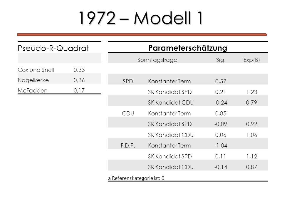 1972 – Modell 1 Parameterschätzung SonntagsfrageSig.Exp(B) SPDKonstanter Term0,57 SK Kandidat SPD0,211,23 SK Kandidat CDU-0,240,79 CDUKonstanter Term0