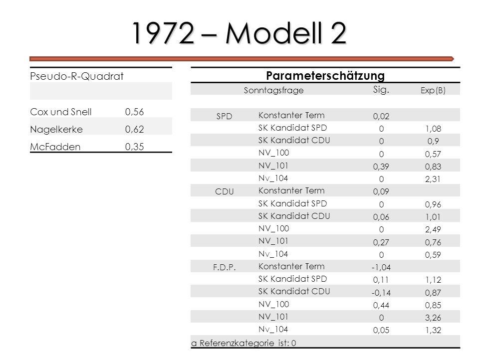 1972 – Modell 2 Pseudo-R-Quadrat Cox und Snell0,56 Nagelkerke0,62 McFadden0,35 Parameterschätzung Sonntagsfrage Sig. Exp(B) SPD Konstanter Term 0,02 S