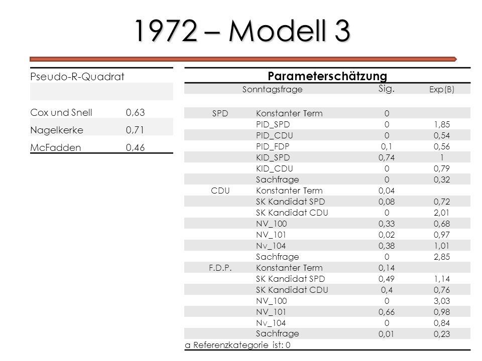 1972 – Modell 3 Pseudo-R-Quadrat Cox und Snell0,63 Nagelkerke0,71 McFadden0,46 Parameterschätzung Sonntagsfrage Sig. Exp(B) SPD Konstanter Term 0 PID_