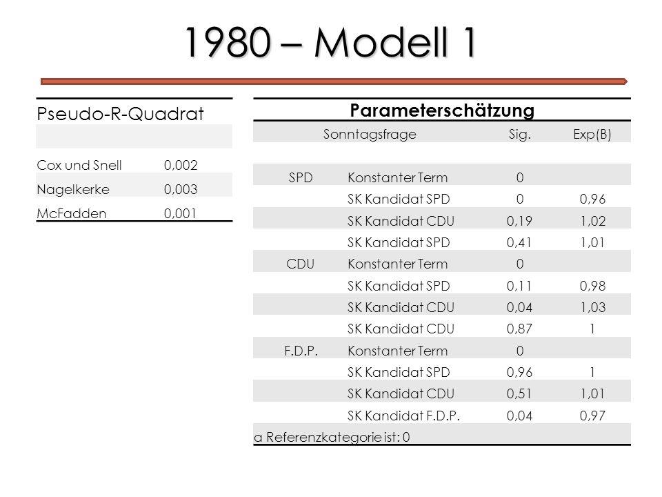 1980 – Modell 1 Parameterschätzung SonntagsfrageSig.Exp(B) SPDKonstanter Term0 SK Kandidat SPD00,96 SK Kandidat CDU0,191,02 SK Kandidat SPD0,411,01 CD