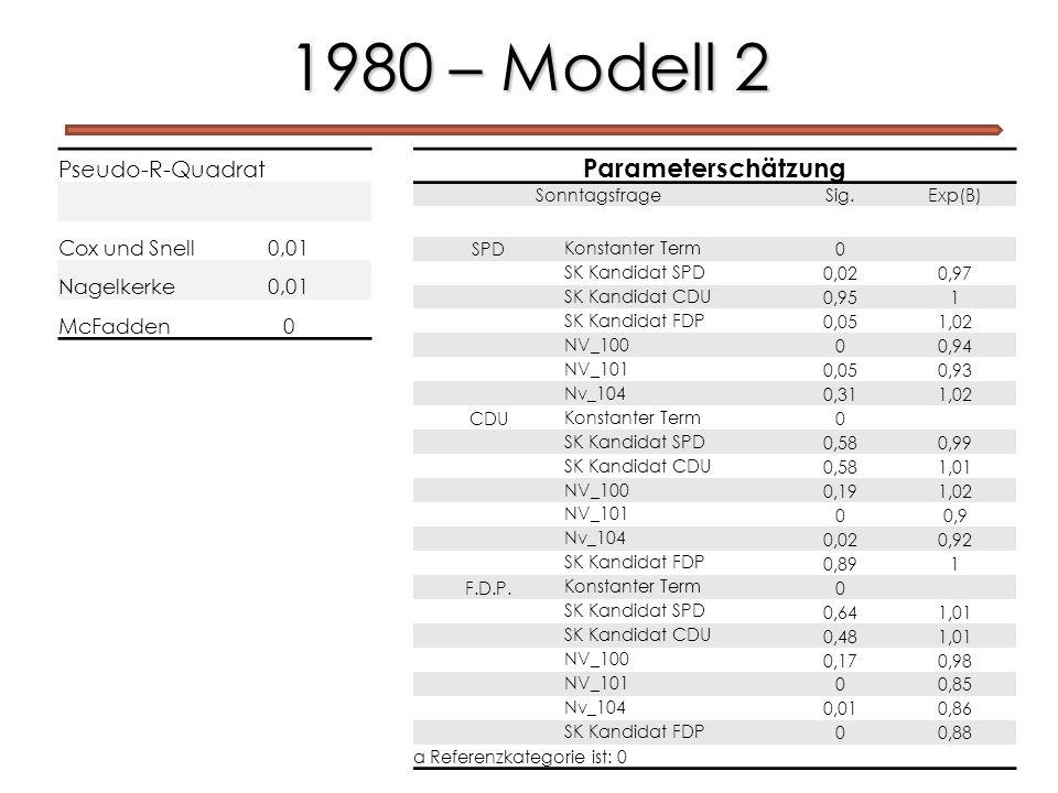1980 – Modell 2 Pseudo-R-Quadrat Cox und Snell0,01 Nagelkerke0,01 McFadden0 Parameterschätzung SonntagsfrageSig.Exp(B) SPD Konstanter Term 0 SK Kandid