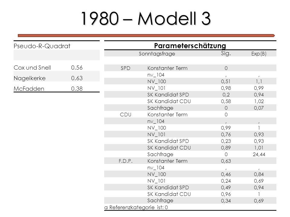 1980 – Modell 3 Pseudo-R-Quadrat Cox und Snell0,56 Nagelkerke0,63 McFadden0,38 Parameterschätzung Sonntagsfrage Sig. Exp(B) SPD Konstanter Term 0 nv_1