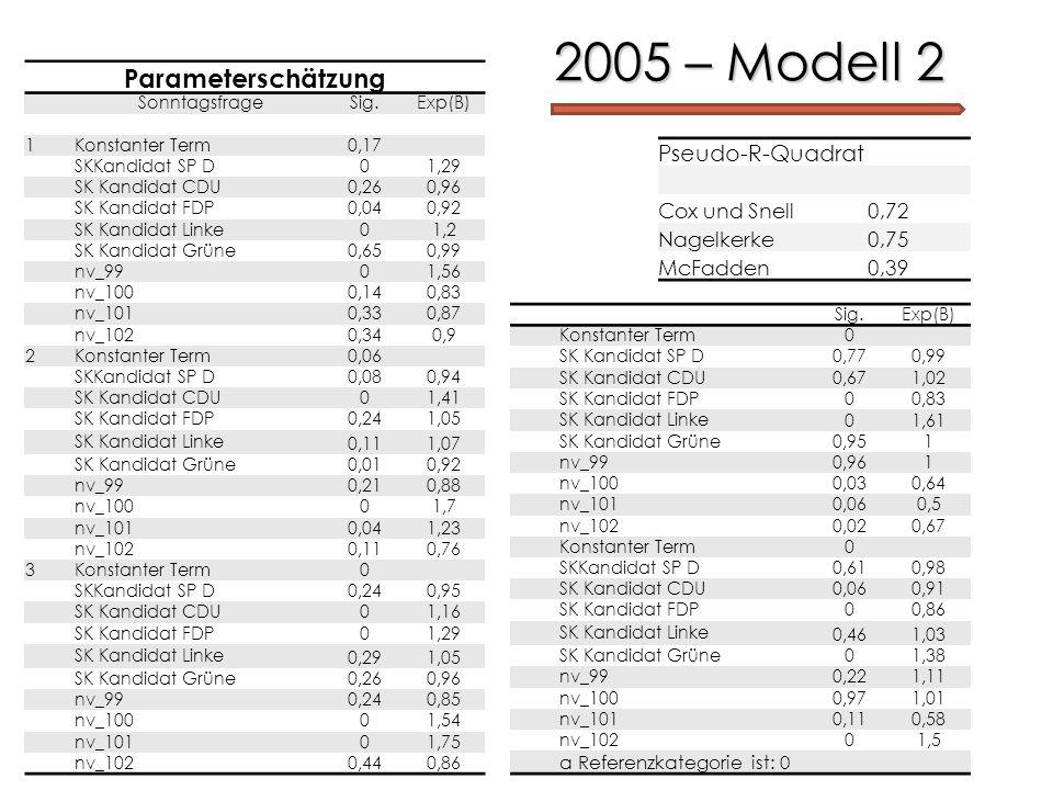 2005 – Modell 2 Parameterschätzung SonntagsfrageSig.Exp(B) 1Konstanter Term 0,17 SKKandidat SP D 01,29 SK Kandidat CDU 0,260,96 SK Kandidat FDP 0,040,