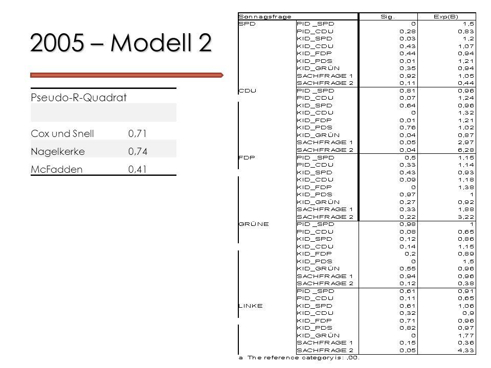 2005 – Modell 2 Pseudo-R-Quadrat Cox und Snell0,71 Nagelkerke0,74 McFadden0,41