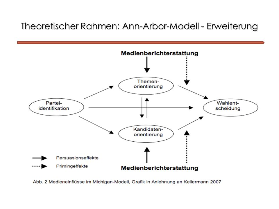 Operationalisierung Methode: multinominale logistische Regression Referenzkategorie: Nichtwahl + kleine Parteien (Protestwahl) 1.