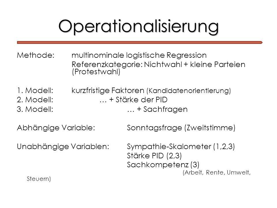 Operationalisierung Methode: multinominale logistische Regression Referenzkategorie: Nichtwahl + kleine Parteien (Protestwahl) 1. Modell: kurzfristige