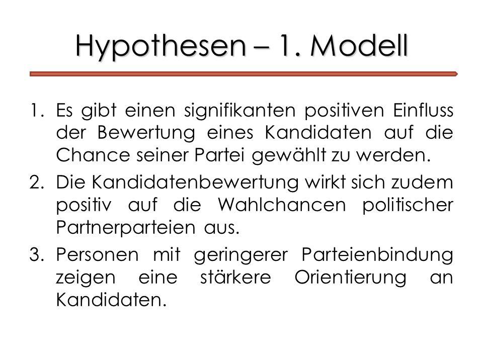 Hypothesen – 1. Modell 1.Es gibt einen signifikanten positiven Einfluss der Bewertung eines Kandidaten auf die Chance seiner Partei gewählt zu werden.
