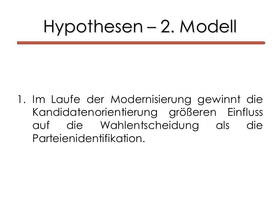 Hypothesen – 2. Modell 1.Im Laufe der Modernisierung gewinnt die Kandidatenorientierung größeren Einfluss auf die Wahlentscheidung als die Parteienide