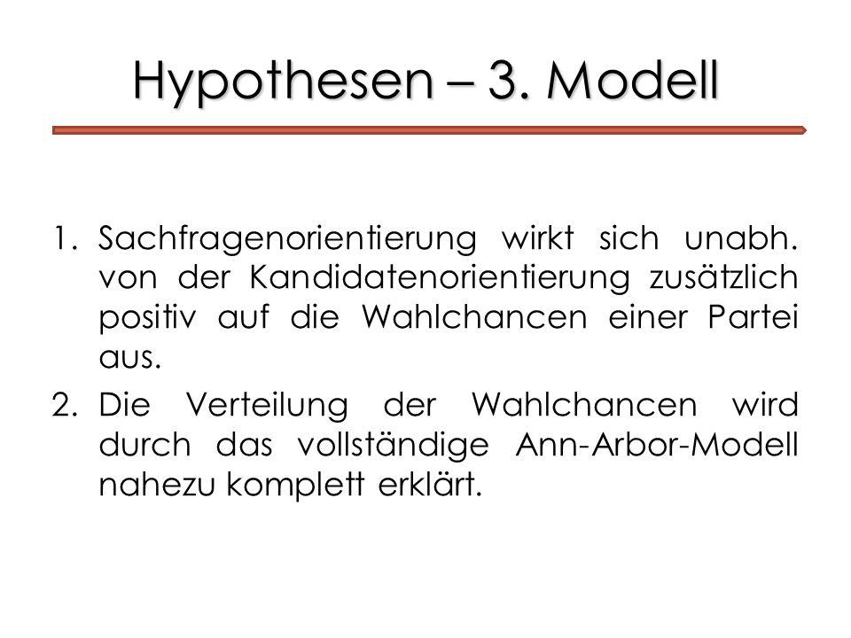 Hypothesen – 3. Modell 1.Sachfragenorientierung wirkt sich unabh. von der Kandidatenorientierung zusätzlich positiv auf die Wahlchancen einer Partei a