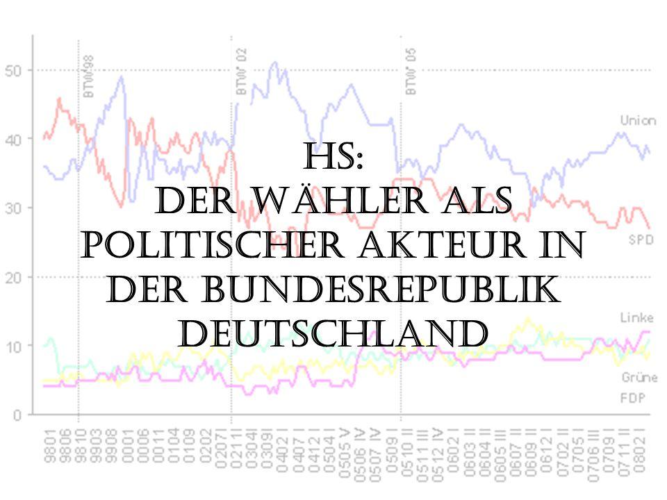 HS: Der Wähler als politischer Akteur in der Bundesrepublik Deutschland