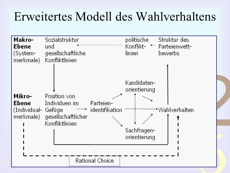Erweitertes Modell des Wahlverhaltens