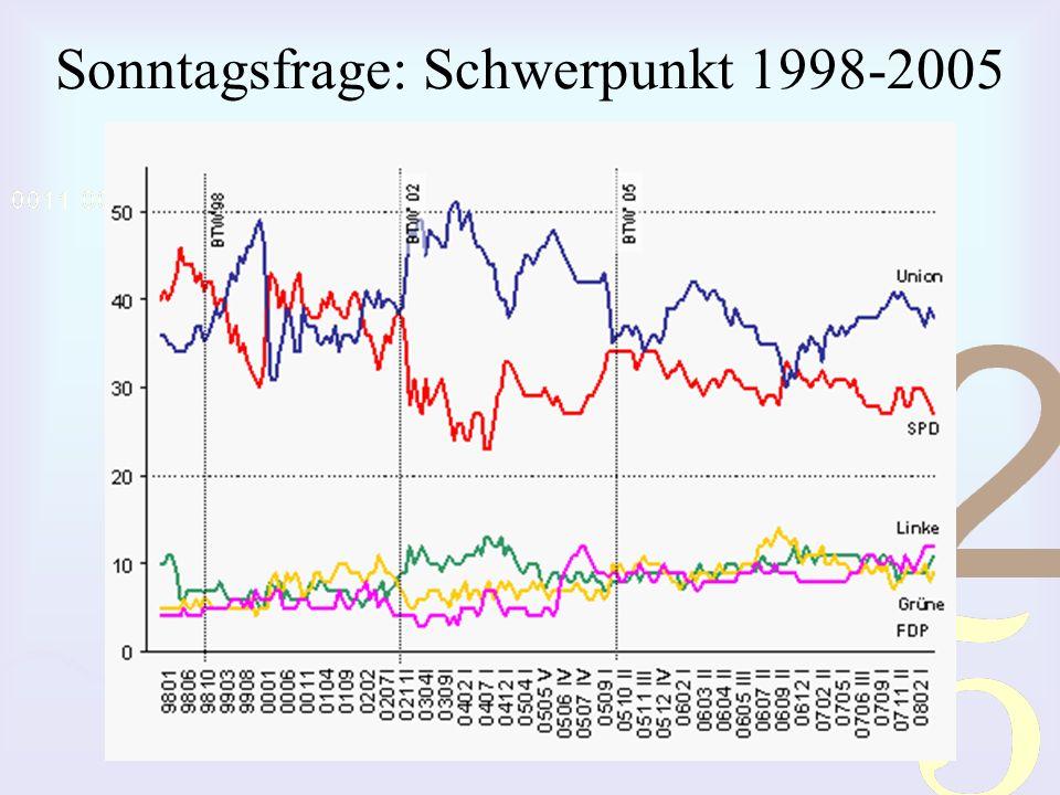 Sonntagsfrage: Schwerpunkt 1998-2005