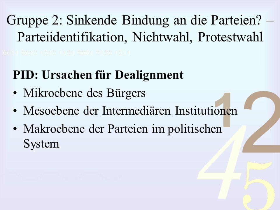 Gruppe 2: Sinkende Bindung an die Parteien? – Parteiidentifikation, Nichtwahl, Protestwahl PID: Ursachen für Dealignment Mikroebene des Bürgers Mesoeb